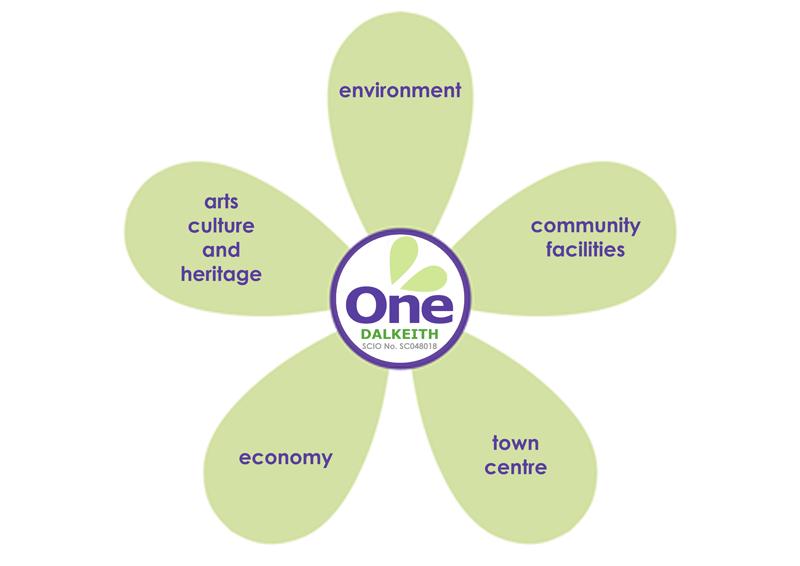 One Dalkeith Organisation